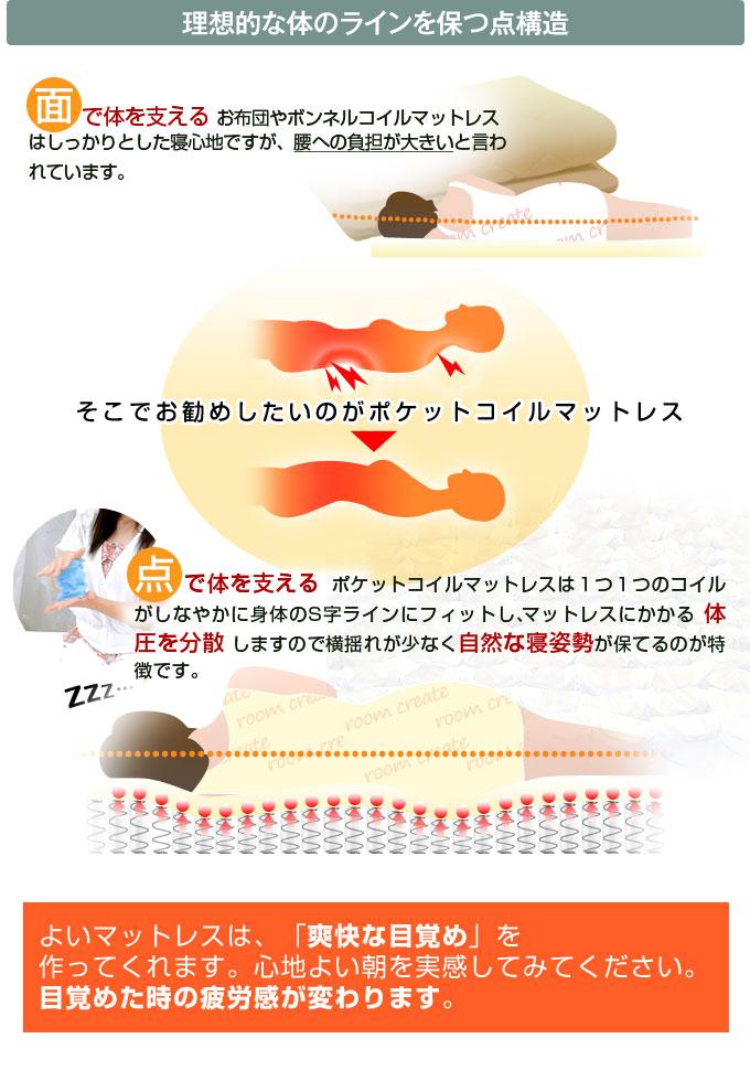 マットレス マットレスおすすめ マットレス通販 高反発 腰痛 選び方 シングルサイズ セミダブルサイズ ダブルサイズ
